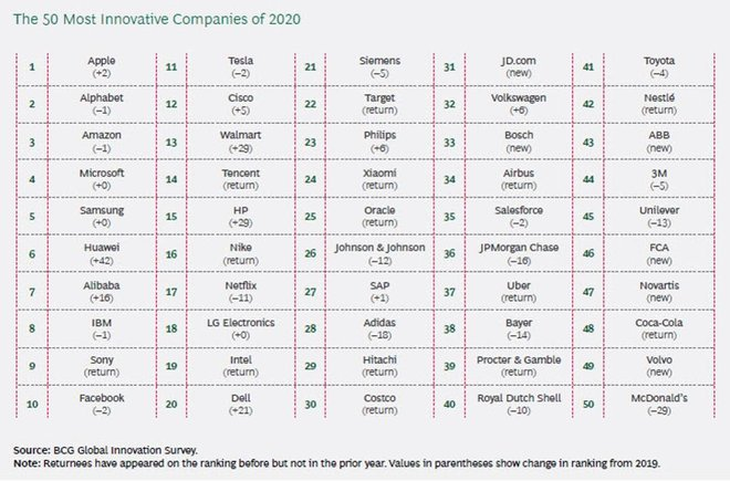 Boston Consulting Group, the Most Innovative Companies 2020: The Serial Innovation Imperative