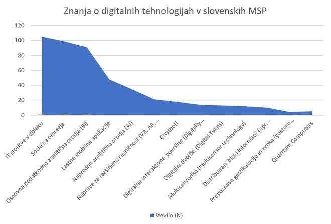 Rezultati raziskave.